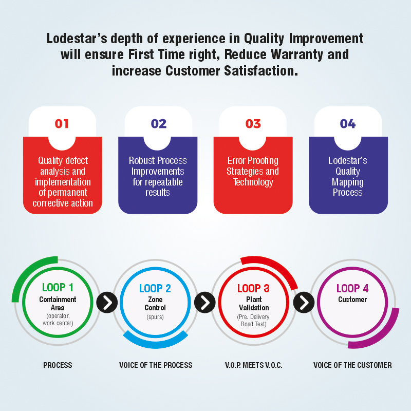 Quality Improvement System