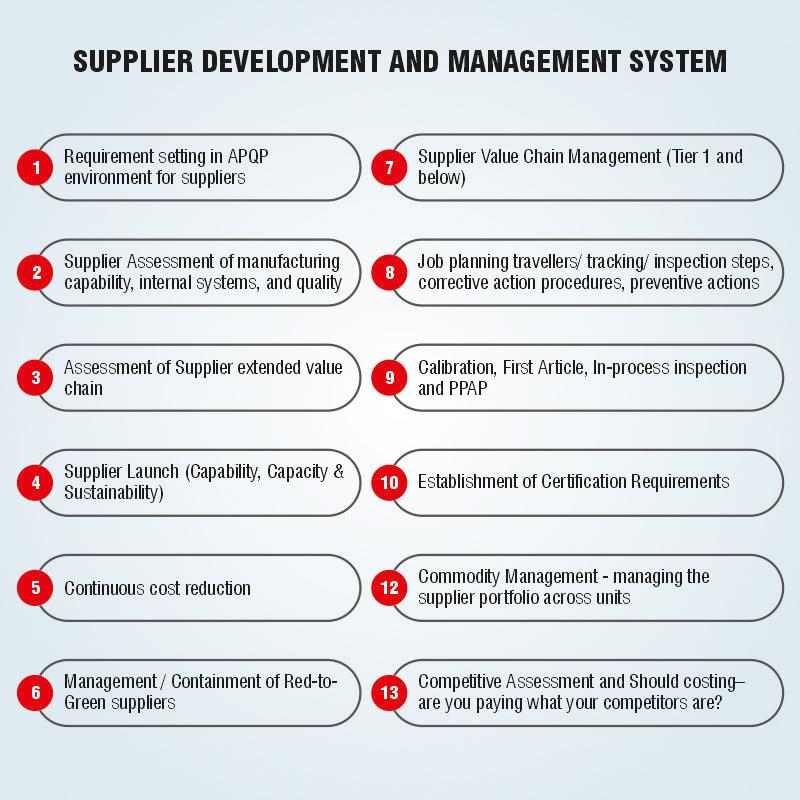 Supplier development and  Management System